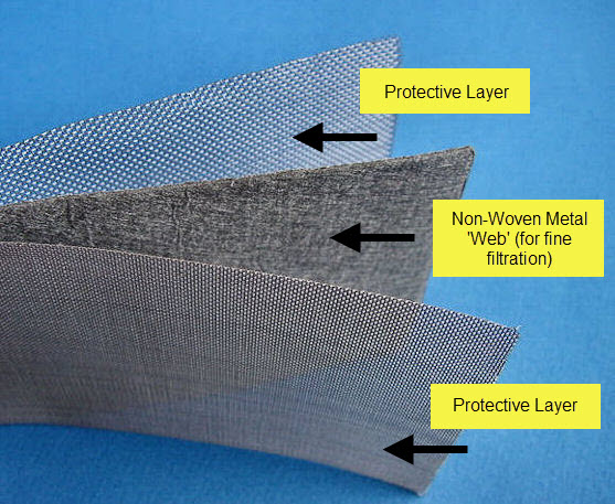 An example of 3 layer sintered woven mesh in combination with non-woven web